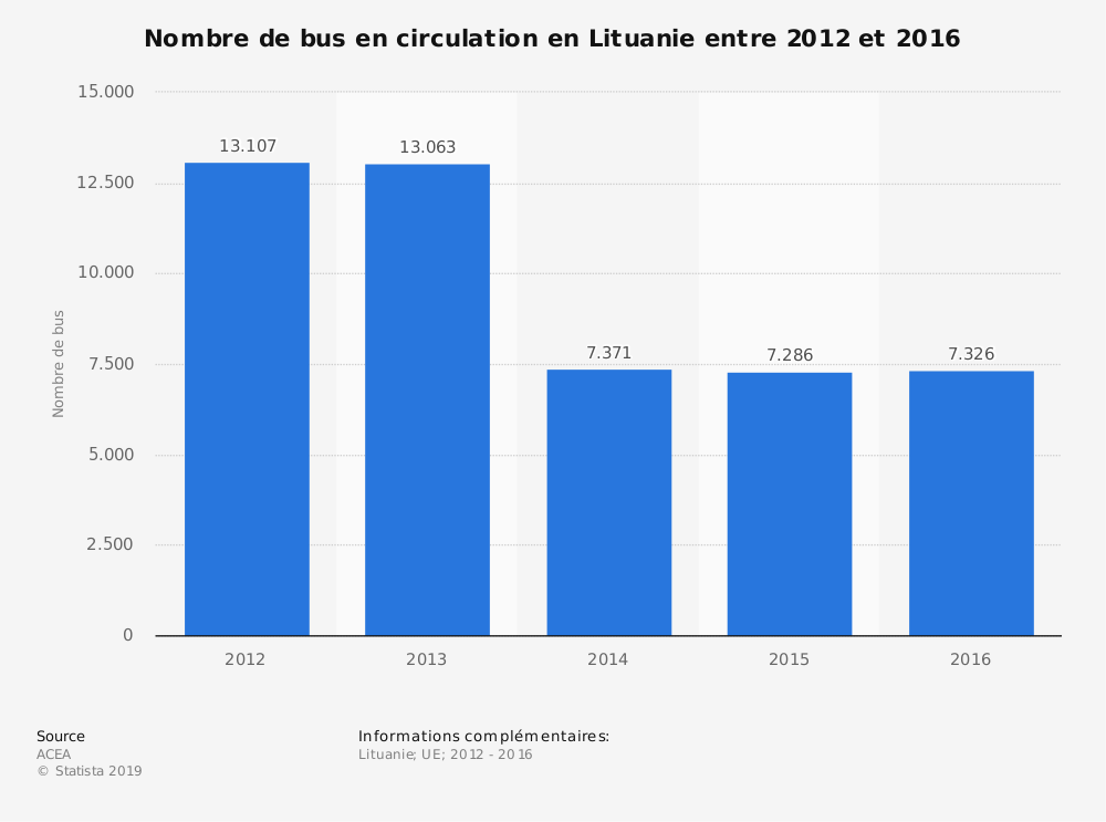 Statistique: Nombre de bus en circulation en Lituanie entre 2012 et 2016 | Statista