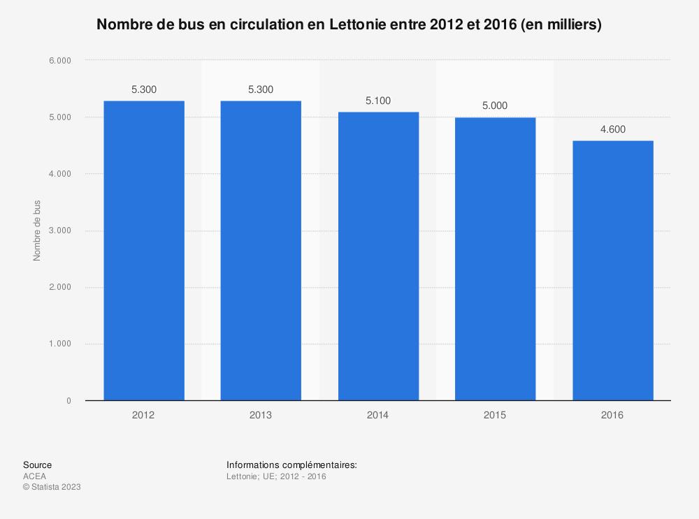 Statistique: Nombre de bus en circulation en Lettonie entre 2012 et 2016 (en milliers) | Statista
