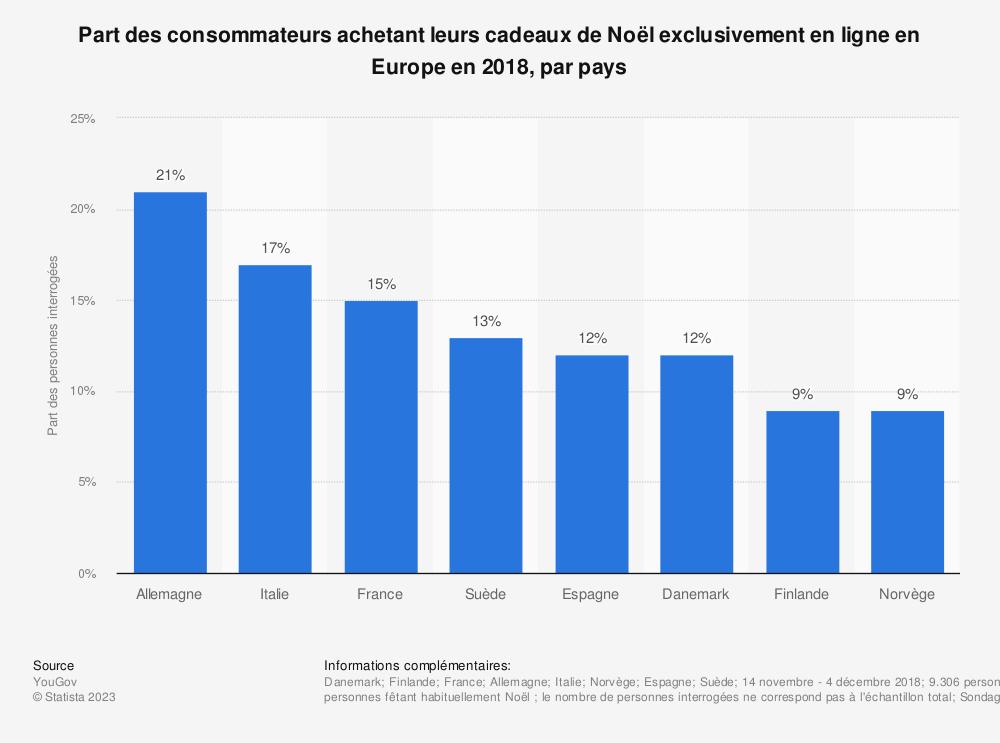 Statistique: Part des consommateurs achetant leurs cadeaux de Noël exclusivement en ligne en Europe en 2018, par pays | Statista