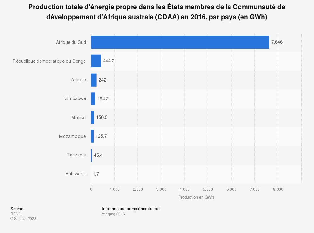 Statistique: Production totale d'énergie propre dans les États membres de la Communauté de développement d'Afrique australe (CDAA) en 2016, par pays (en GWh)   Statista