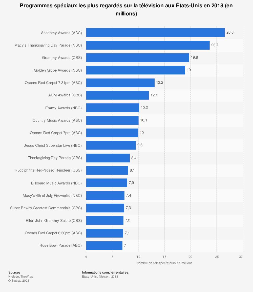 Statistique: Programmes spéciaux les plus regardés sur la télévision aux États-Unis en 2018 (en millions) | Statista