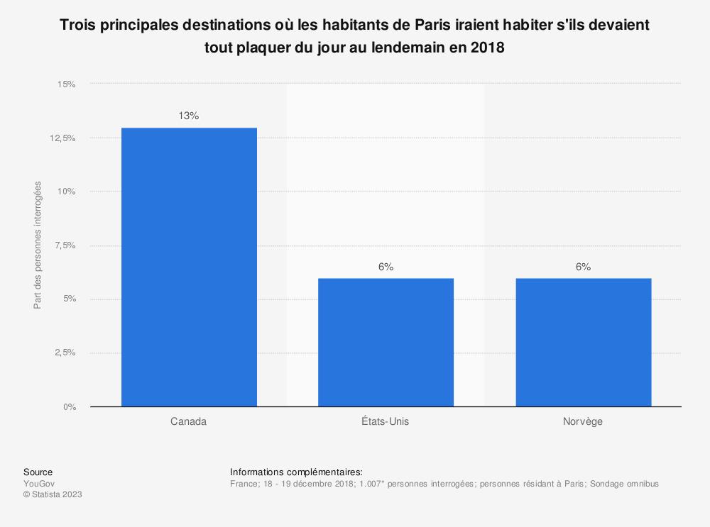 Statistique: Trois principales destinations où les habitants de Paris iraient habiter s'ils devaient tout plaquer du jour au lendemain en 2018 | Statista