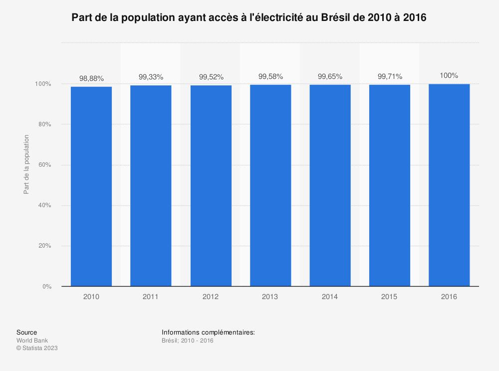Statistique: Part de la population ayant accès à l'électricité au Brésil de 2010 à 2016  | Statista