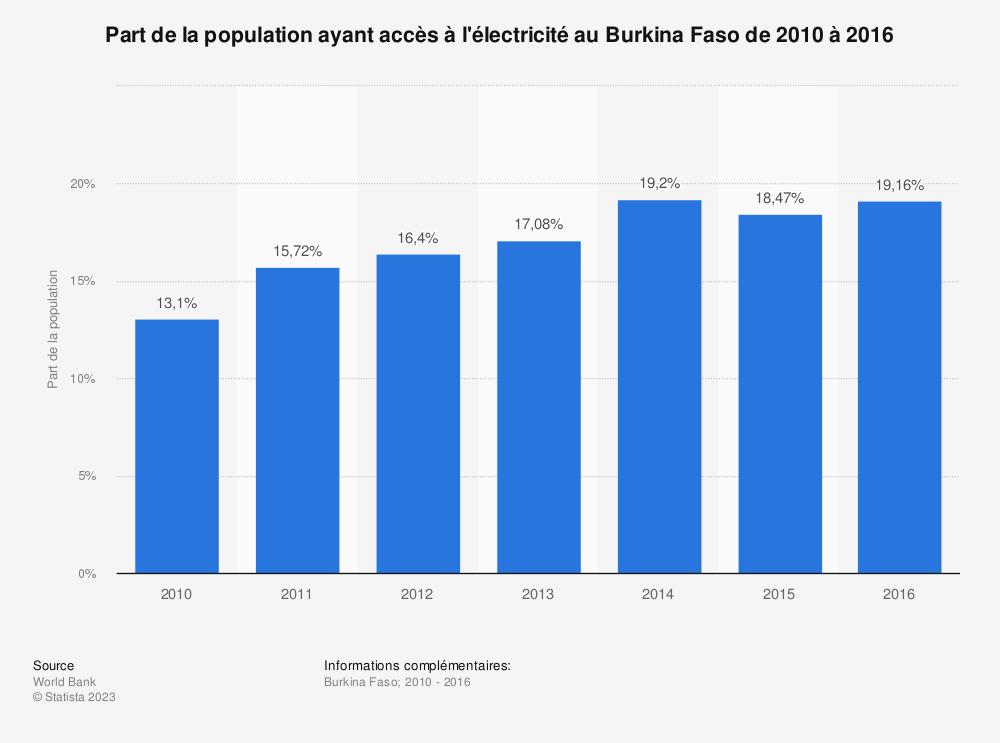 Statistique: Part de la population ayant accès à l'électricité au Burkina Faso de 2010 à 2016  | Statista
