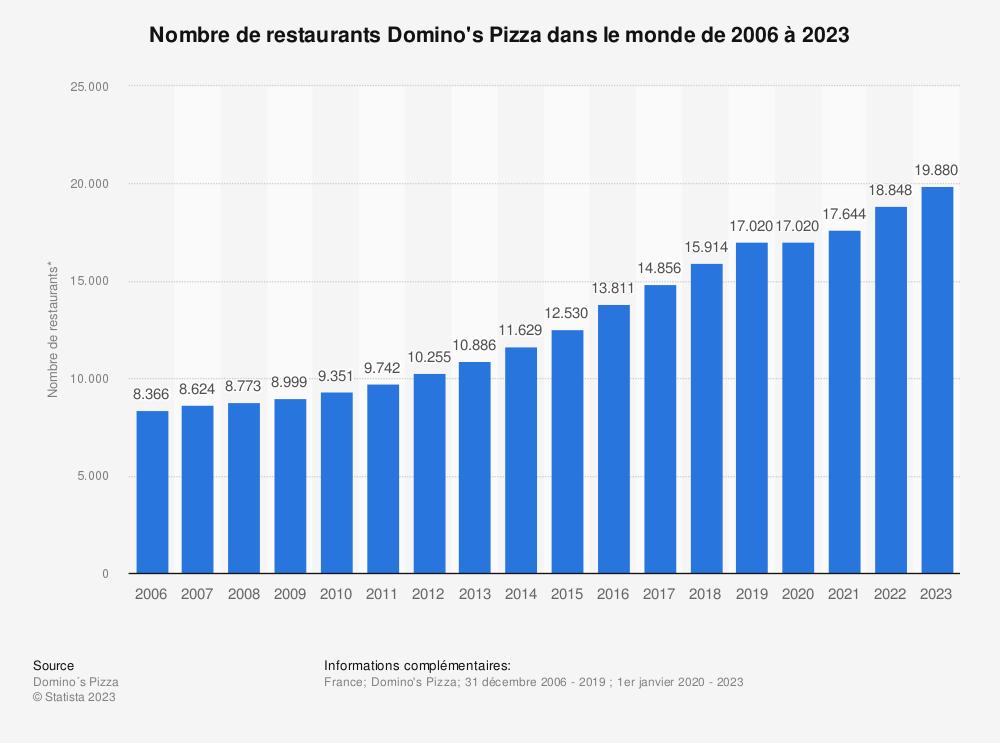 Statistique: Nombre de restaurants Domino's Pizza dans le monde de 2006 à 2019* | Statista