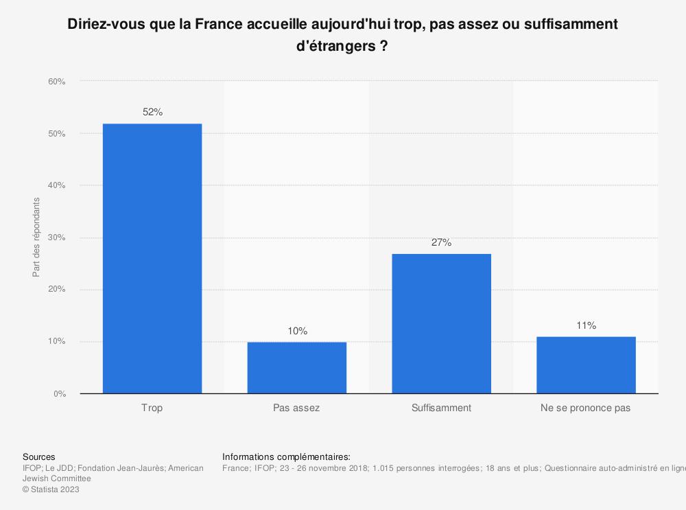 Statistique: Diriez-vous que la France accueille aujourd'hui trop, pas assez ou suffisamment d'étrangers? | Statista