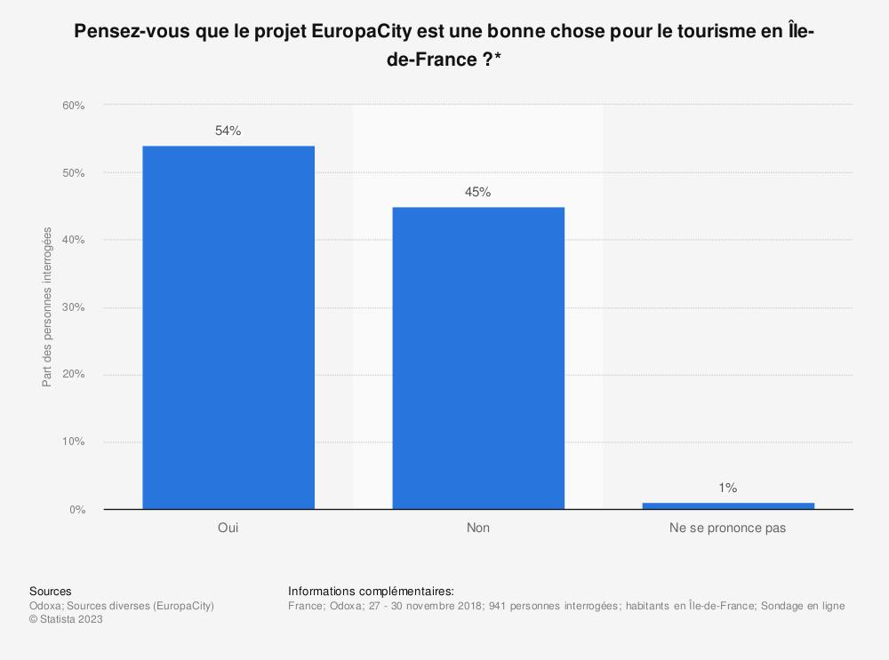 Statistique: Pensez-vous que le projet EuropaCity est une bonne chose pour le tourisme en Île-de-France ?* | Statista