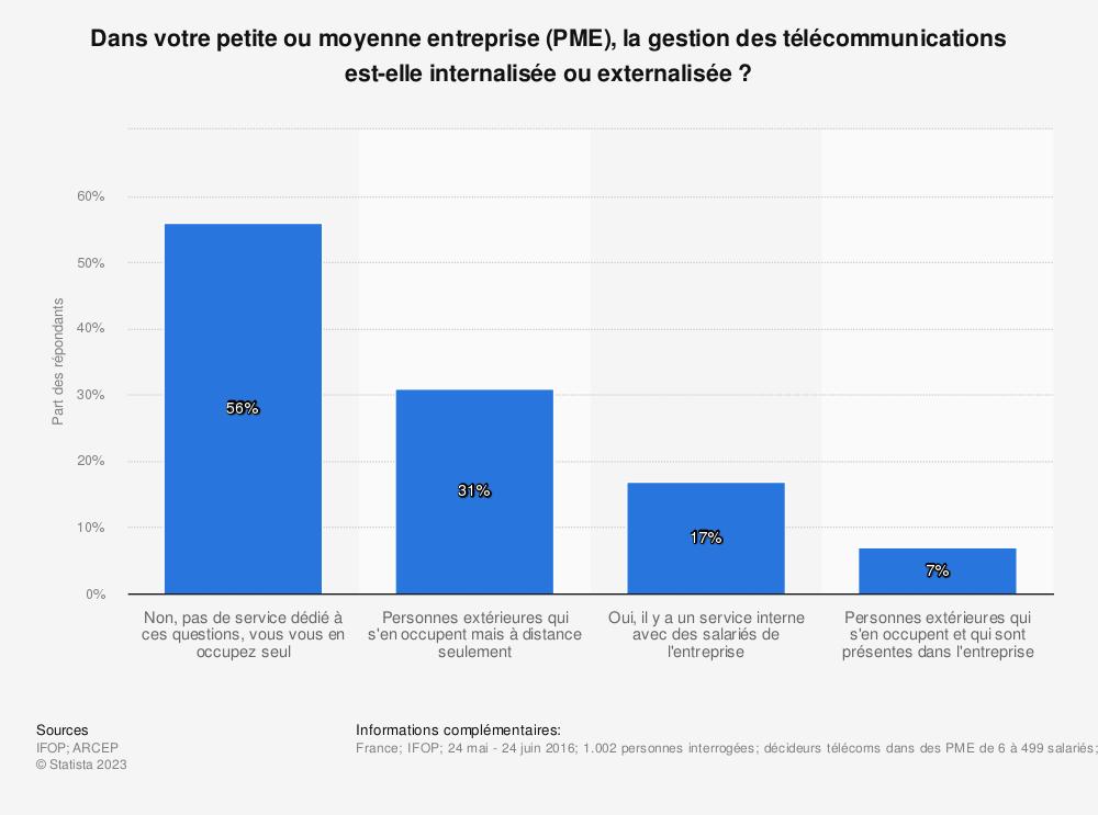 Statistique: Dans votre petite ou moyenne entreprise (PME), la gestion des télécommunications est-elle internalisée ou externalisée ? | Statista