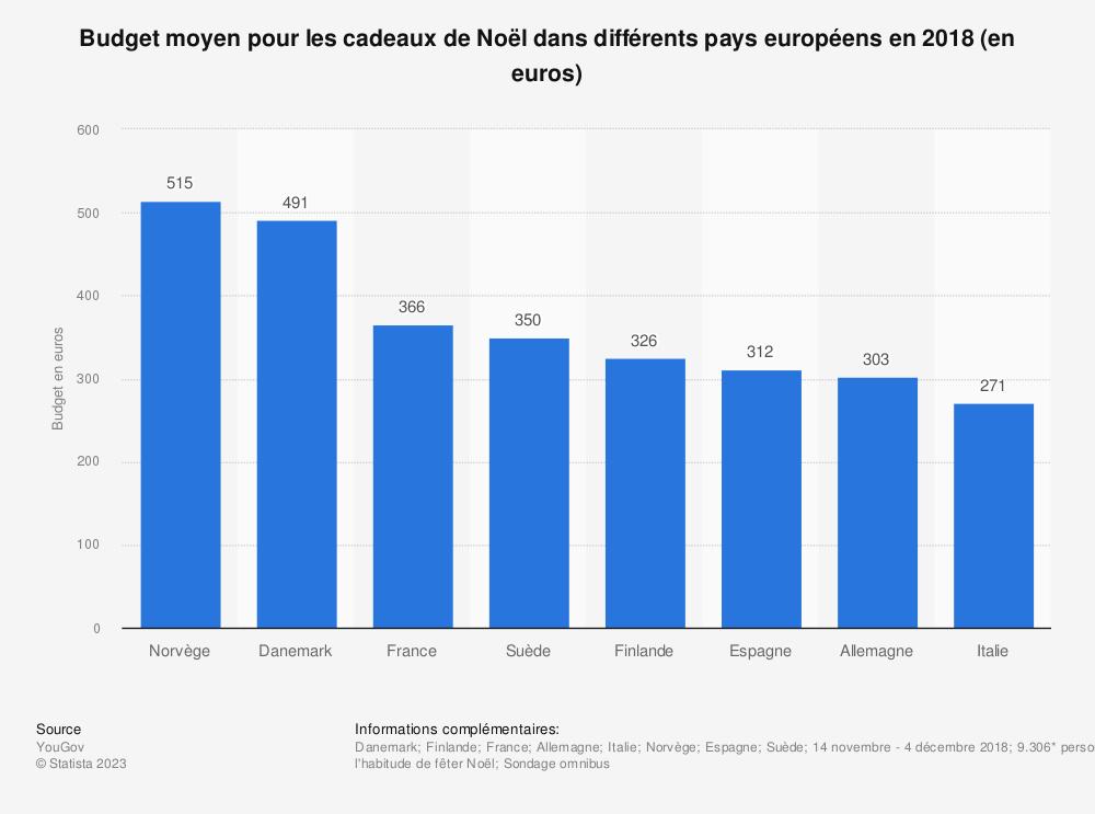 Statistique: Budget moyen pour les cadeaux de Noël dans différents pays européens en 2018 (en euros) | Statista