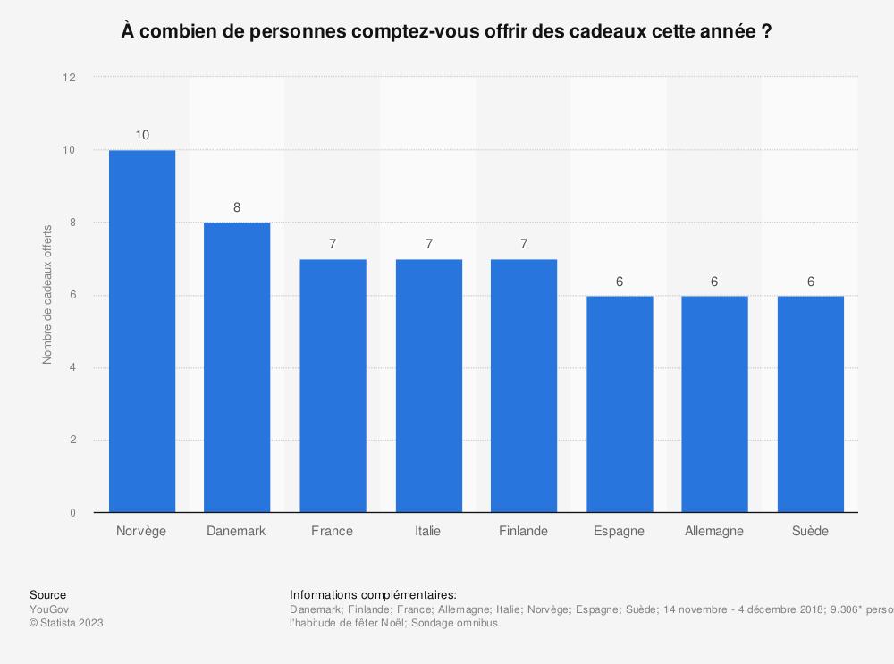 Statistique: À combien de personnes comptez-vous offrir des cadeaux cette année ? | Statista