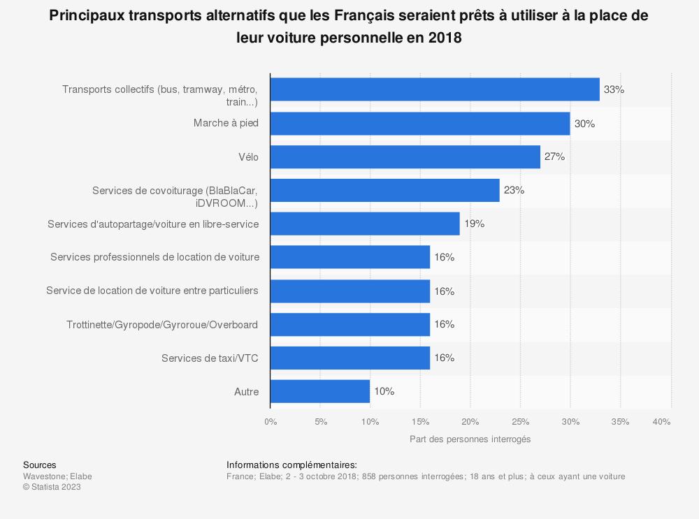Statistique: Principaux transports alternatifs que les Français seraient prêts à utiliser à la place de leur voiture personnelle en 2018 | Statista