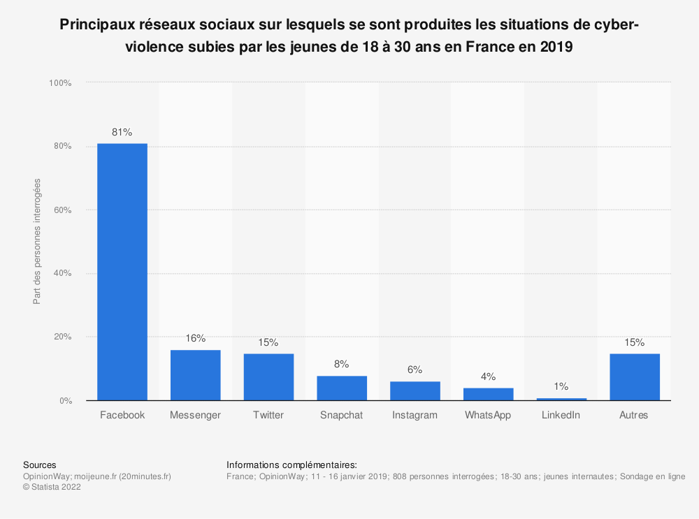 Statistique: Principaux réseaux sociaux sur lesquels se sont produites les situations de cyber-violence subies par les jeunes de 18 à 30 ans en France en 2019 | Statista