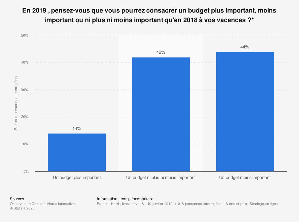 Statistique: En 2019 , pensez-vous que vous pourrez consacrer un budget plus important, moins important ou ni plus ni moins important qu'en 2018 à vos vacances ?* | Statista