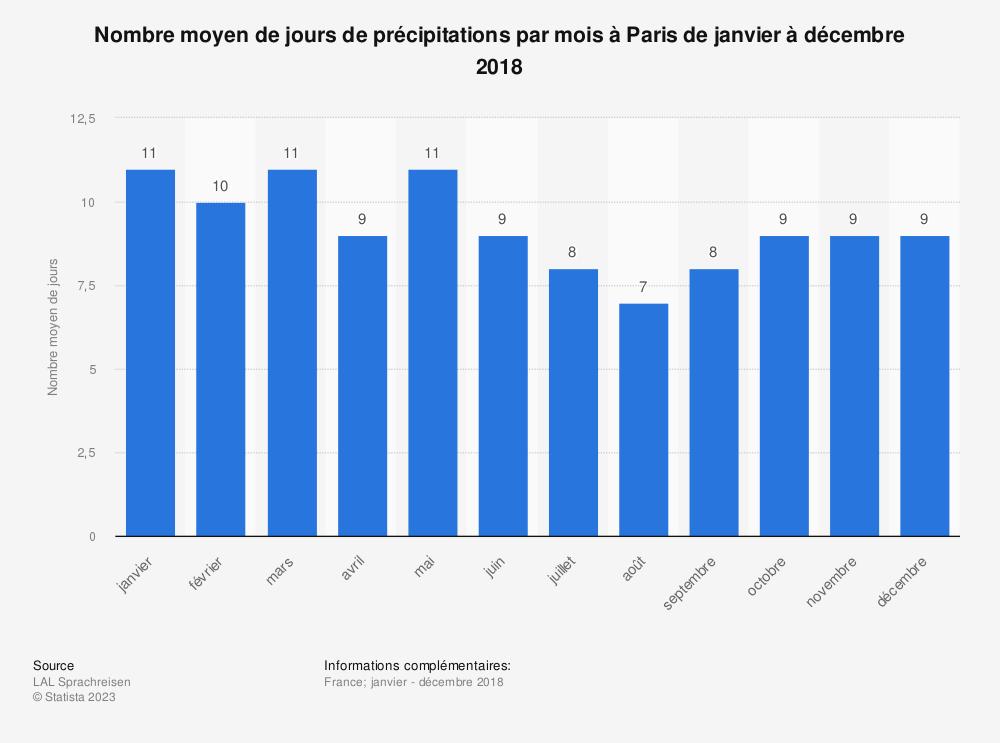 Statistique: Nombre moyen de jours de précipitations par mois à Paris de janvier à décembre 2018 | Statista