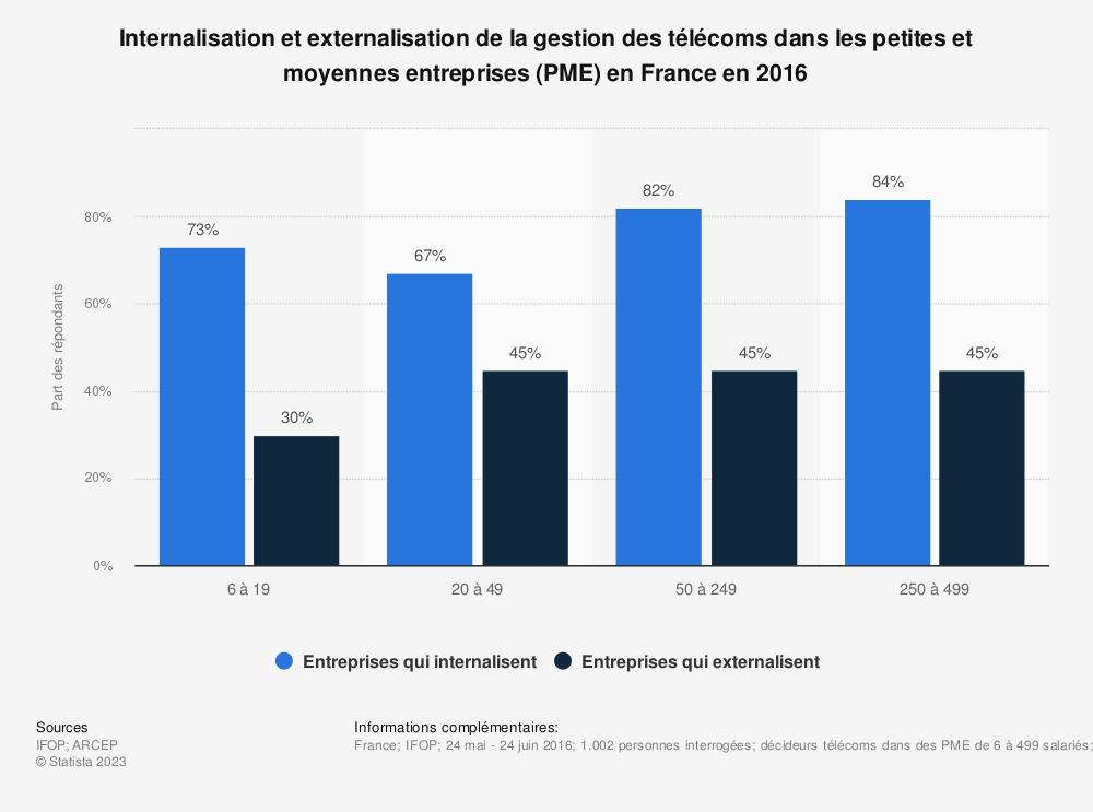 Statistique: Internalisation et externalisation de la gestion des télécoms dans les petites et moyennes entreprises (PME) en France en 2016   Statista
