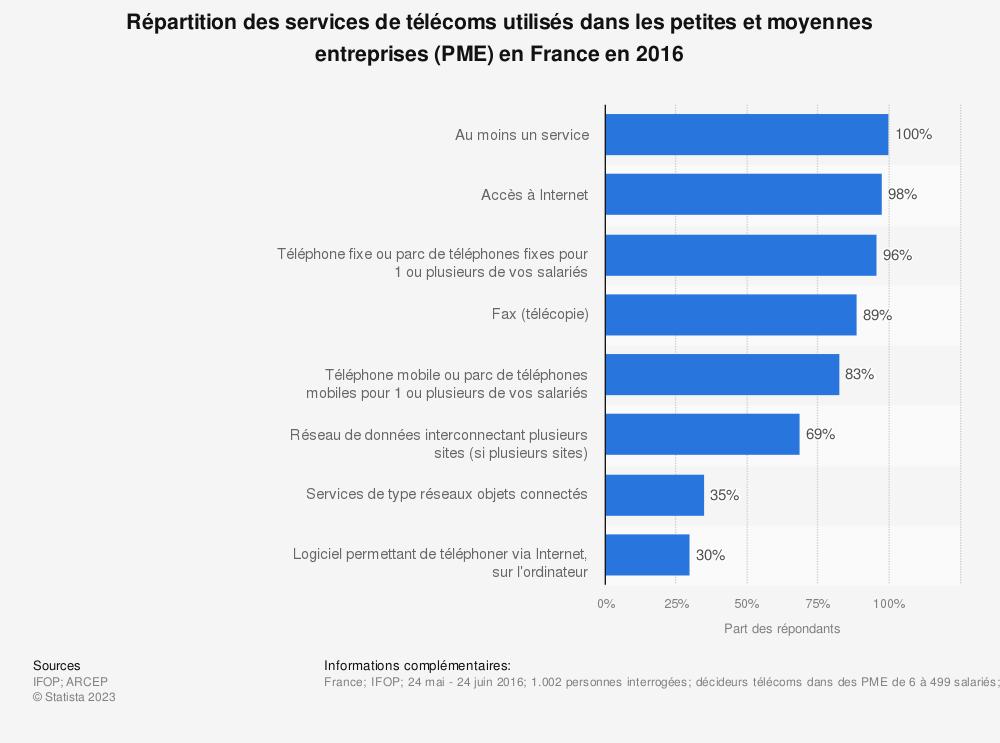 Statistique: Répartition des services de télécoms utilisés dans les petites et moyennes entreprises (PME) en France en 2016 | Statista