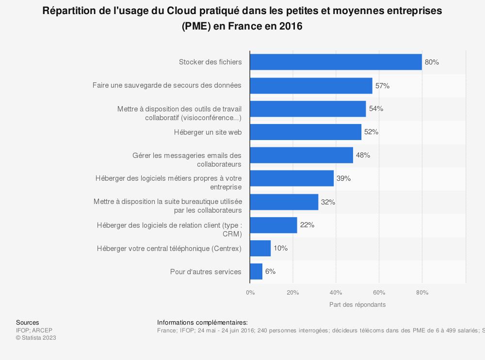 Statistique: Répartition de l'usage du Cloud pratiqué dans les petites et moyennes entreprises (PME) en France en 2016 | Statista