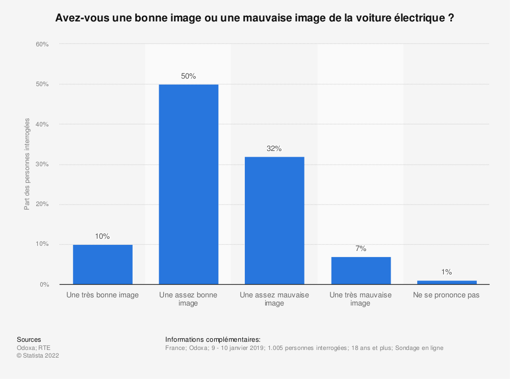 Statistique: Avez-vous une bonne image ou une mauvaise image de la voiture électrique ? | Statista
