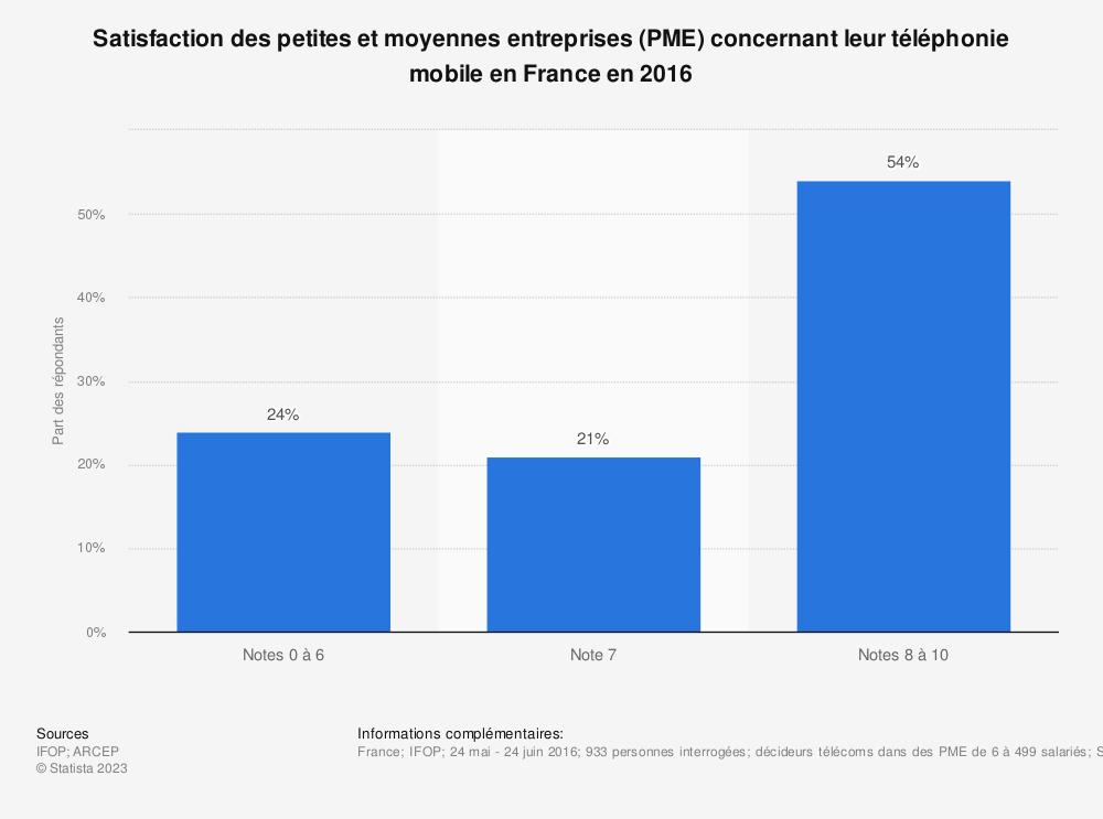 Statistique: Satisfaction des petites et moyennes entreprises (PME) concernant leur téléphonie mobile en France en 2016 | Statista