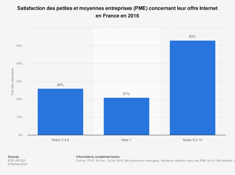 Statistique: Satisfaction des petites et moyennes entreprises (PME) concernant leur offre Internet en France en 2016 | Statista