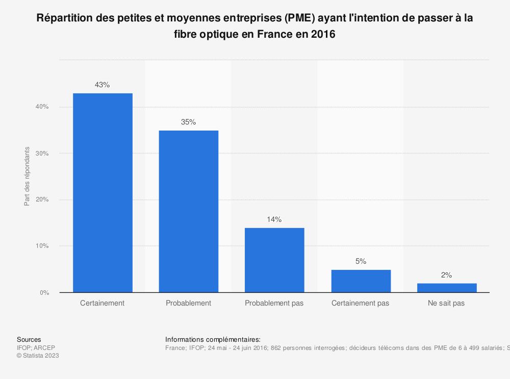 Statistique: Répartition des petites et moyennes entreprises (PME) ayant l'intention de passer à la fibre optique en France en 2016 | Statista