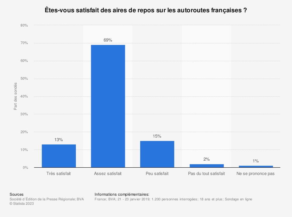 Statistique: Êtes-vous satisfait des aires de repos sur les autoroutes françaises ? | Statista