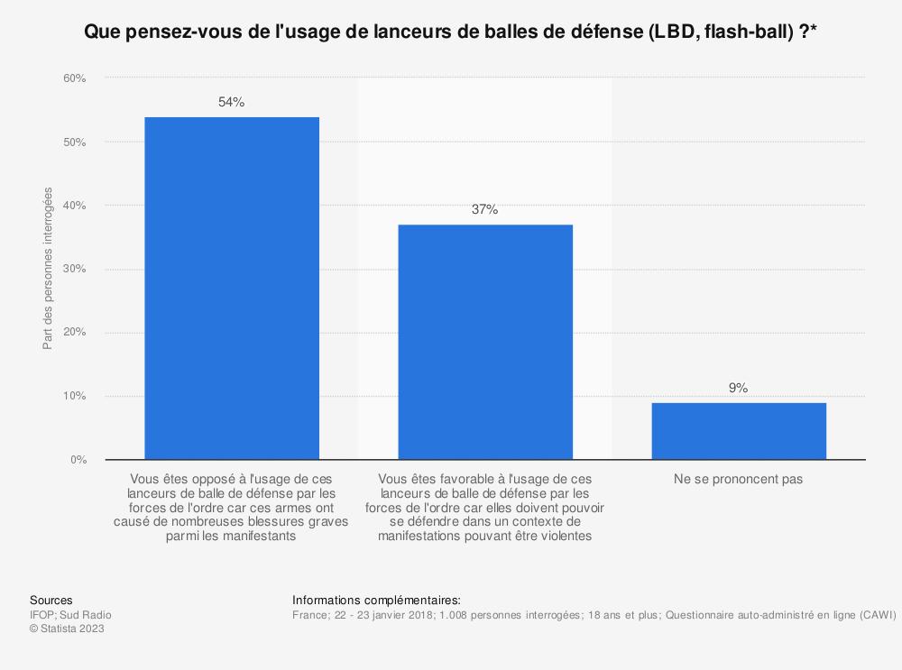 Statistique: Que pensez-vous de l'usage de lanceurs de balles de défense (LBD, flash-ball)?* | Statista