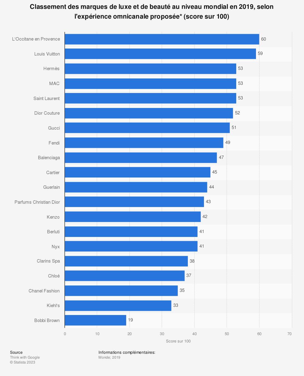 Statistique: Classement des marques de luxe et de beauté au niveau mondial en 2019, selon l'expérience omnicanale proposée* (score sur 100) | Statista