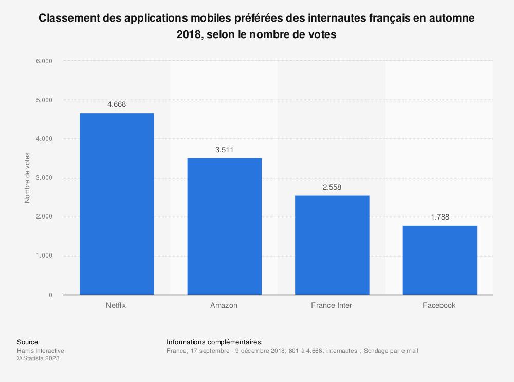 Statistique: Classement des applications mobiles préférées des internautes français en automne 2018, selon le nombre de votes | Statista