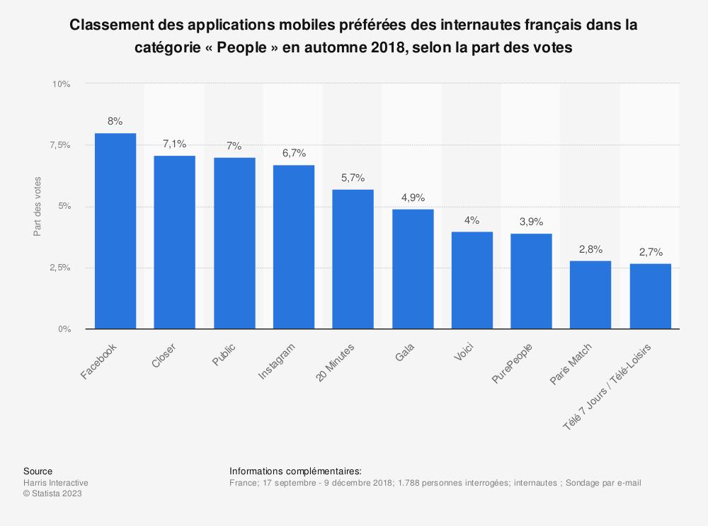 Statistique: Classement des applications mobiles préférées des internautes français dans la catégorie «People» en automne 2018, selon la part des votes | Statista