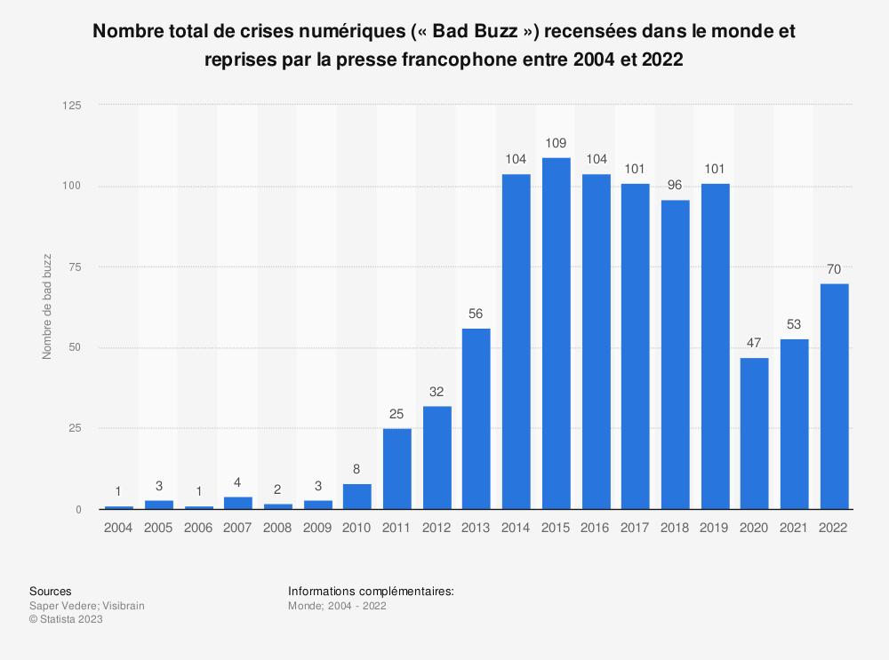 Statistique: Nombre total de crises numériques («Bad Buzz») recensées dans le monde et reprises par la presse francophone entre 2004 et 2018 | Statista