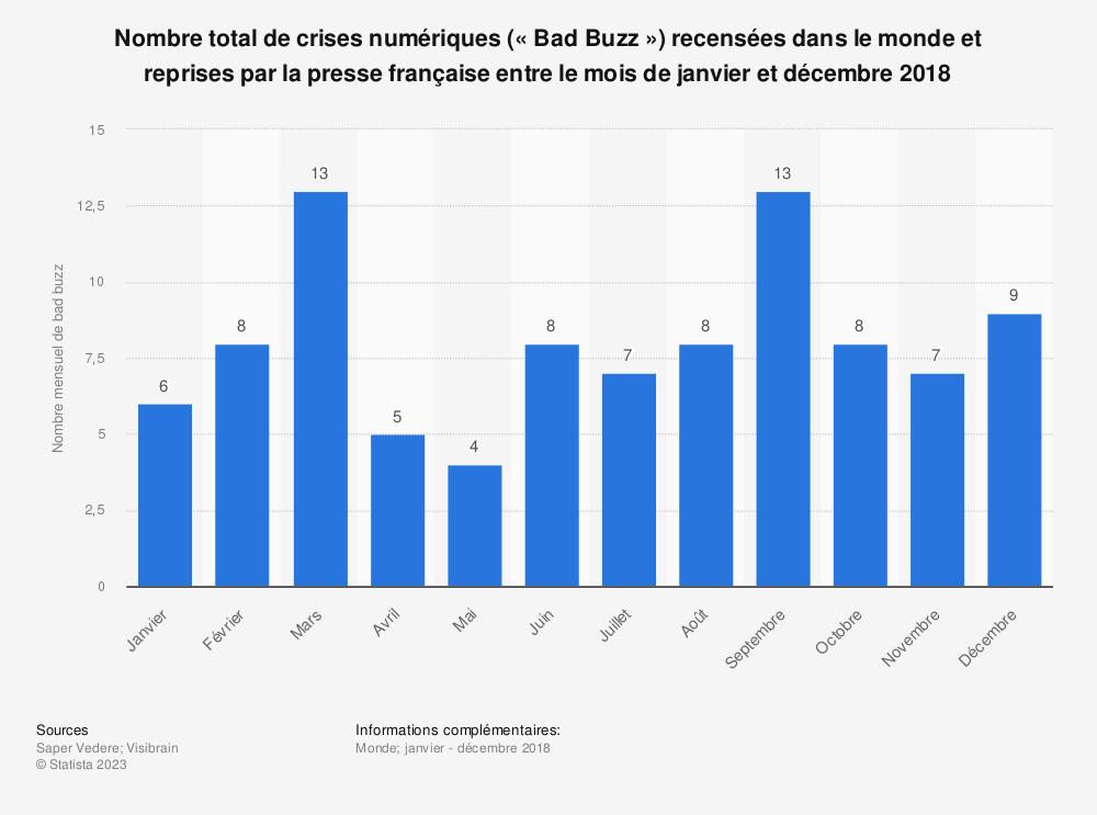 Statistique: Nombre total de crises numériques («Bad Buzz») recensées dans le monde et reprises par la presse française entre le mois de janvier et décembre 2018 | Statista