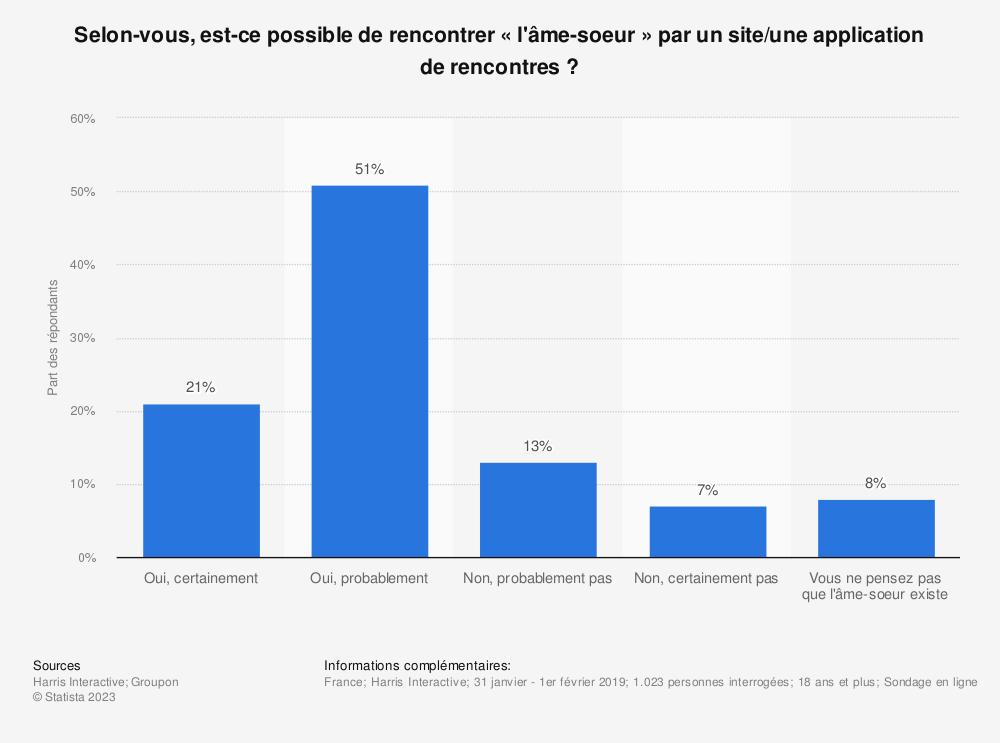 Statistique: Selon-vous, est-ce possible de rencontrer «l'âme-soeur» par un site/une application de rencontres ? | Statista
