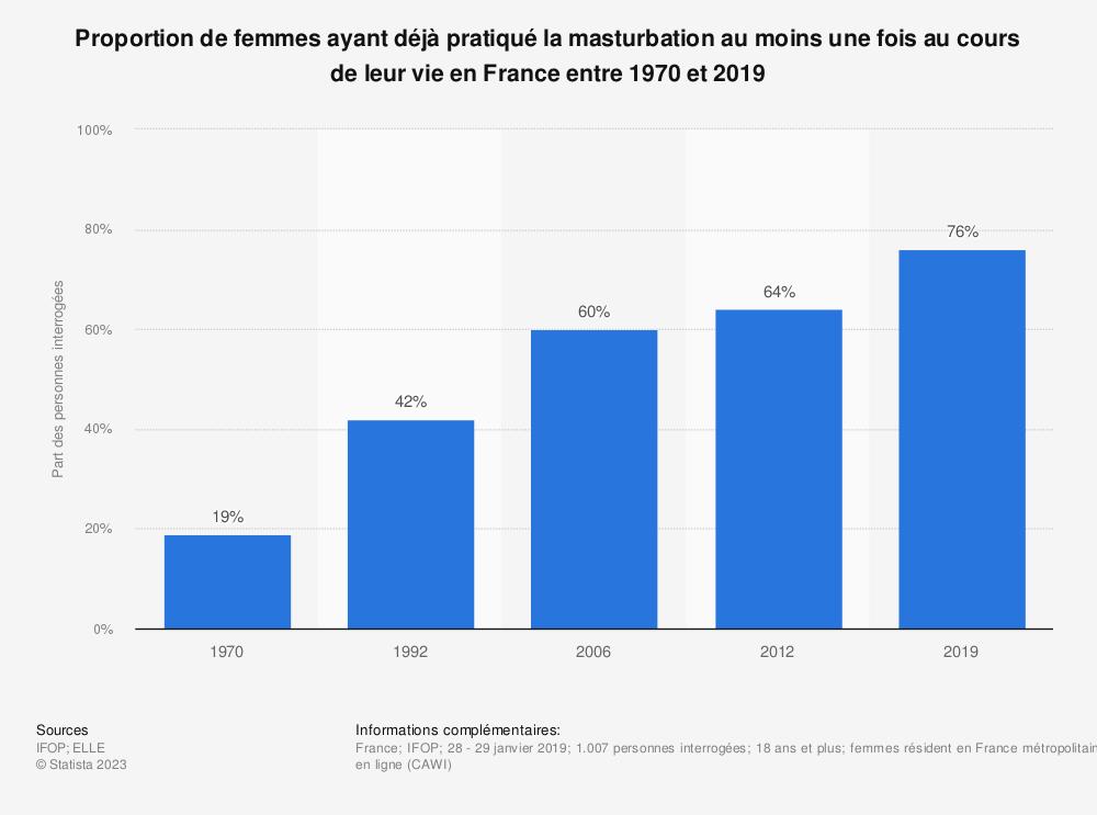 Statistique: Proportion de femmes ayant déjà pratiqué la masturbation au moins une fois au cours de leur vie en France entre 1970 et 2019 | Statista