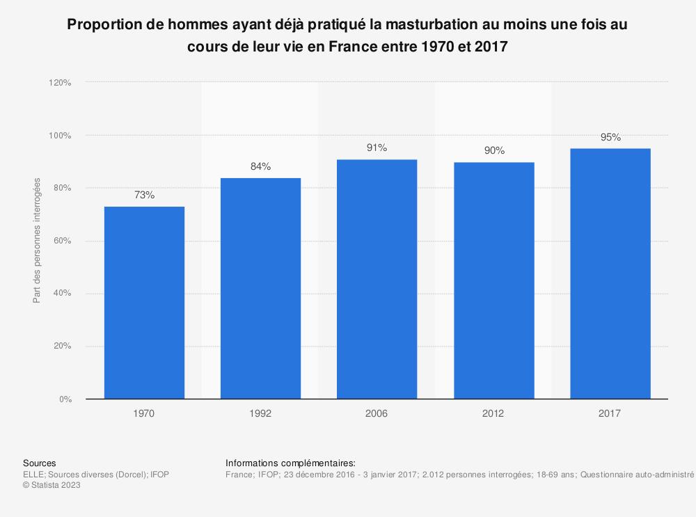 Statistique: Proportion de hommes ayant déjà pratiqué la masturbation au moins une fois au cours de leur vie en France entre 1970 et 2017 | Statista