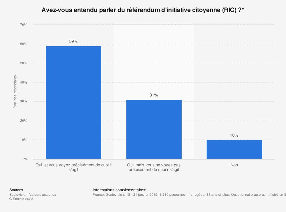 Statistique: Avez-vous entendu parler du référendum d'initiative citoyenne (RIC)?* | Statista