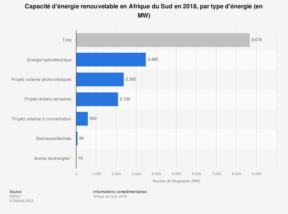 Statistique: Capacité d'énergie renouvelable en Afrique du Sud en 2018, par type d'énergie (en MW) | Statista
