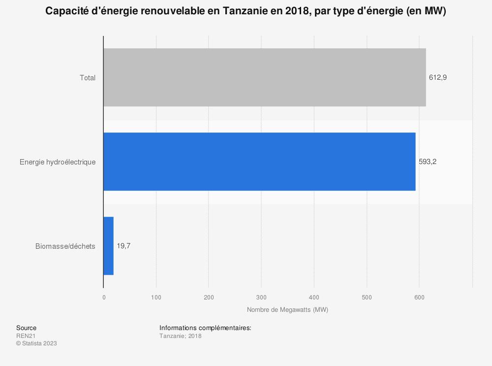 Statistique: Capacité d'énergie renouvelable en Tanzanie en 2018, par type d'énergie (en MW) | Statista