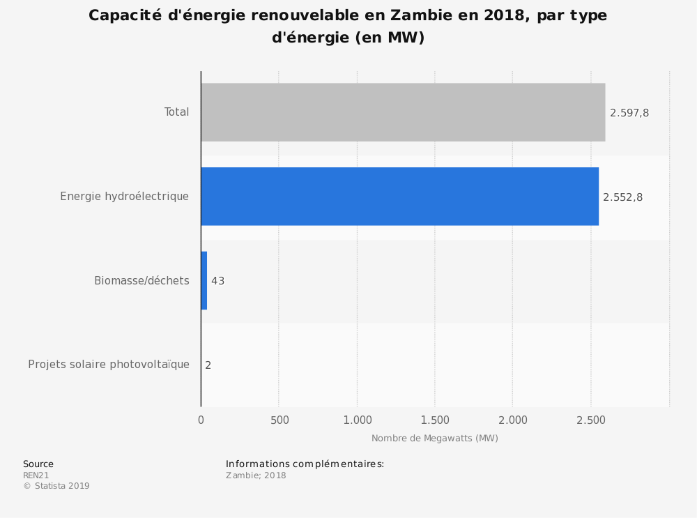 Statistique: Capacité d'énergie renouvelable en Zambie en 2018, par type d'énergie (en MW) | Statista