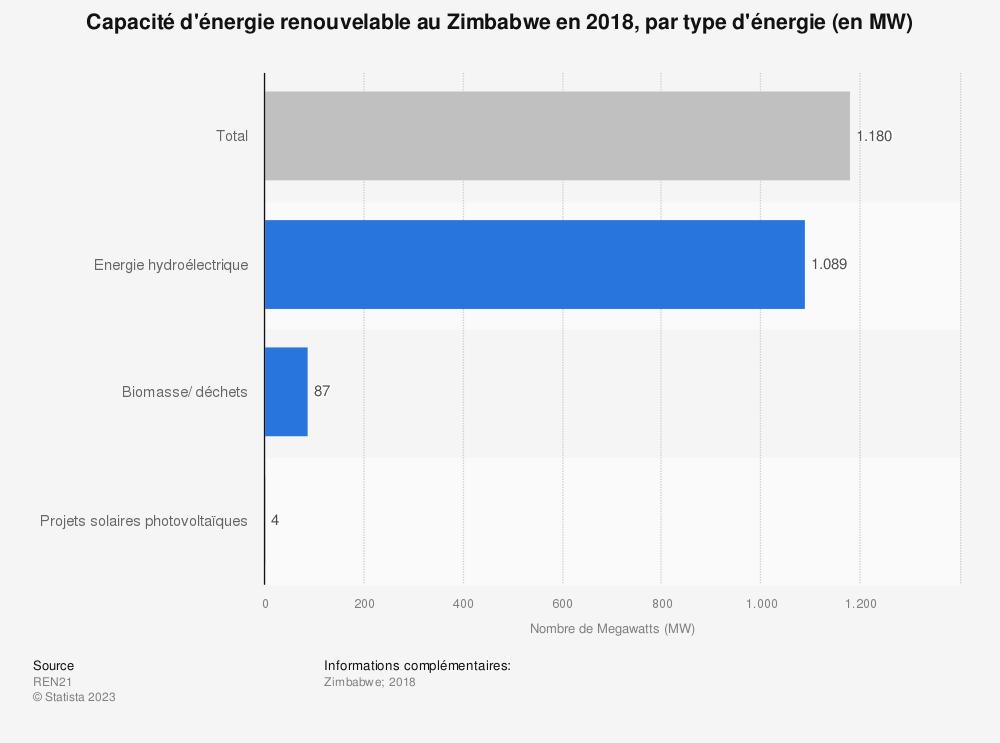 Statistique: Capacité d'énergie renouvelable au Zimbabwe en 2018, par type d'énergie (en MW) | Statista
