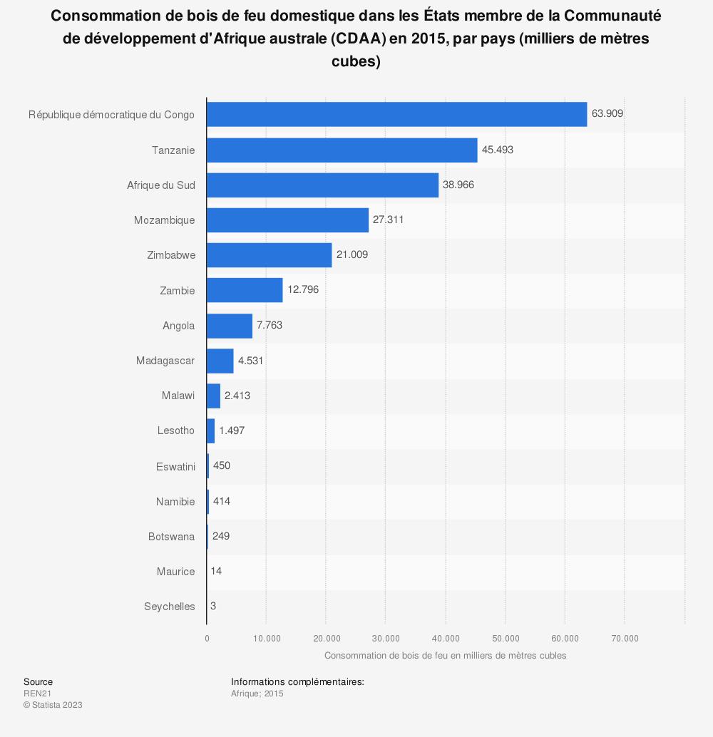Statistique: Consommation de bois de feu domestique dans les États membre de la Communauté de développement d'Afrique australe (CDAA) en 2015, par pays (milliers de mètres cubes)  | Statista