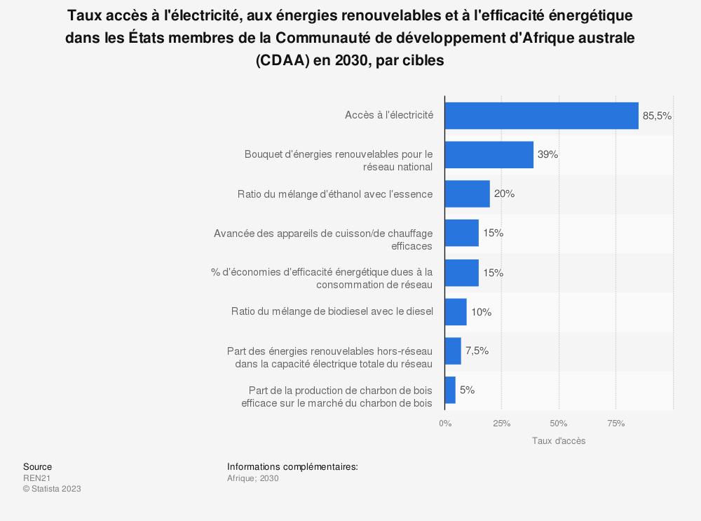 Statistique: Taux accès à l'électricité, aux énergies renouvelables et à l'efficacité énergétique dans les États membres de la Communauté de développement d'Afrique australe (CDAA) en 2030, par cibles  | Statista