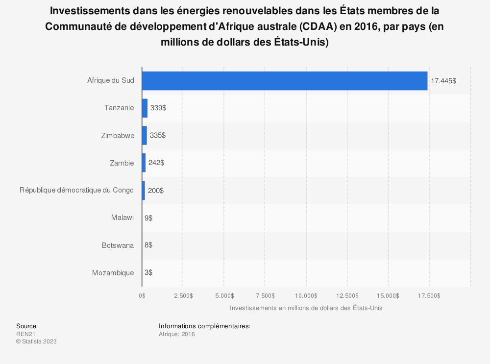 Statistique: Investissements dans les énergies renouvelables dans les États membres de la Communauté de développement d'Afrique australe (CDAA) en 2016, par pays (en millions de dollars des États-Unis) | Statista