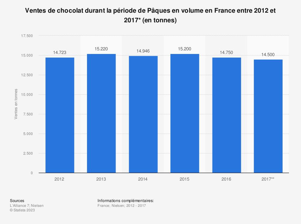 Statistique: Ventes de chocolat durant la période de Pâques en volume en France entre 2012 et 2017* (en tonnes) | Statista