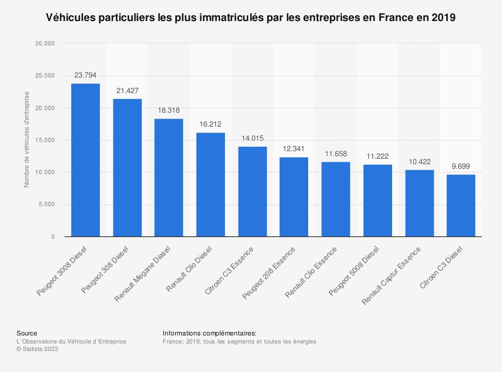 Statistique: Véhicules particuliers les plus immatriculés par les entreprises en France en 2019 | Statista