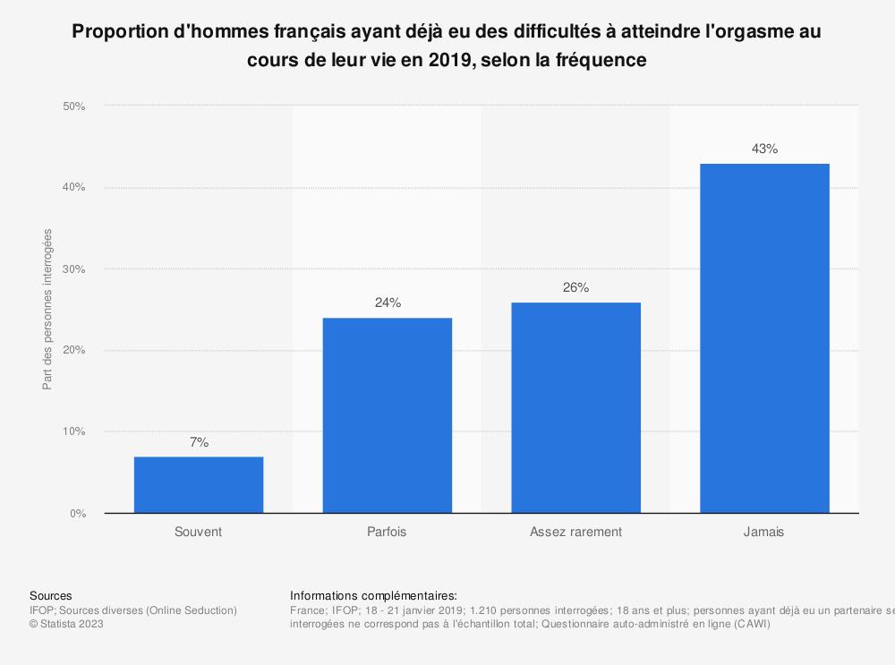 Statistique: Proportion d'hommes français ayant déjà eu des difficultés à atteindre l'orgasme au cours de leur vie en 2019, selon la fréquence | Statista