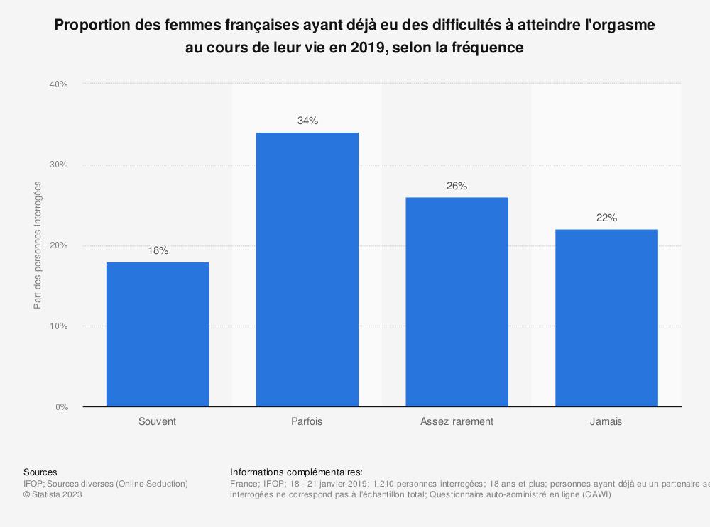 Statistique: Proportion des femmes françaises ayant déjà eu des difficultés à atteindre l'orgasme au cours de leur vie en 2019, selon la fréquence | Statista