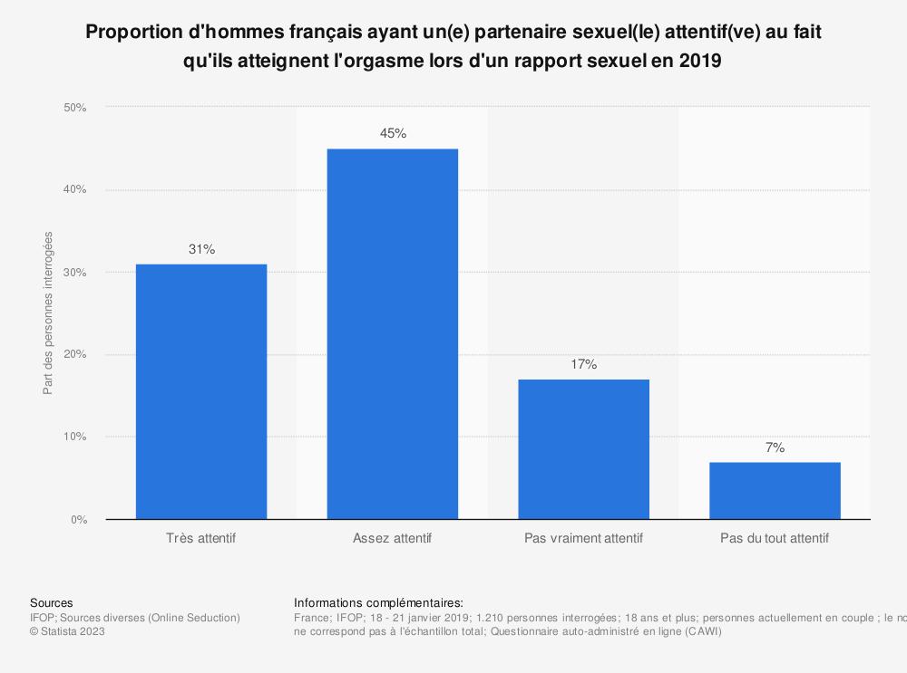 Statistique: Proportion d'hommes français ayant un(e) partenaire sexuel(le) attentif(ve) au fait qu'ils atteignent l'orgasme lors d'un rapport sexuel en 2019 | Statista