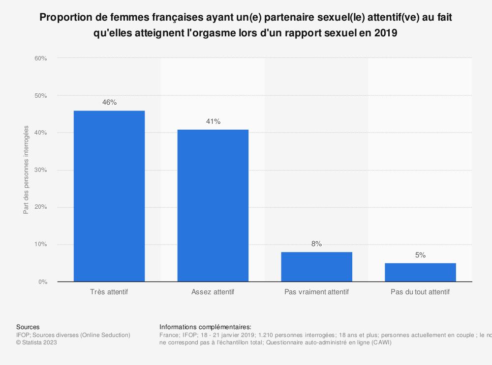 Statistique: Proportion de femmes françaises ayant un(e) partenaire sexuel(le) attentif(ve) au fait qu'elles atteignent l'orgasme lors d'un rapport sexuel en 2019 | Statista