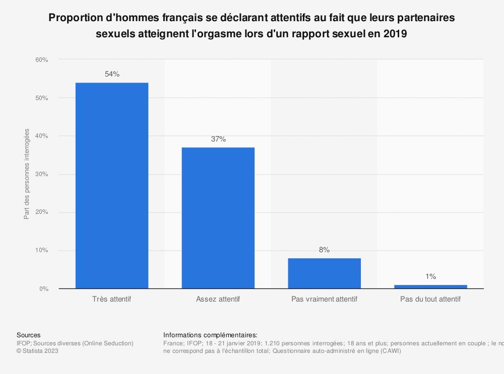 Statistique: Proportion d'hommes français se déclarant attentifs au fait que leurs partenaires sexuels atteignent l'orgasme lors d'un rapport sexuel en 2019 | Statista